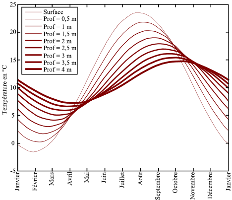 evolution temperature du sol