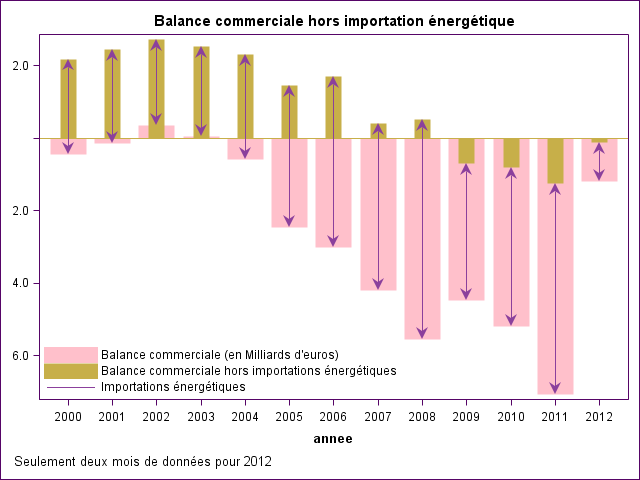 balance-commercial-france-energie