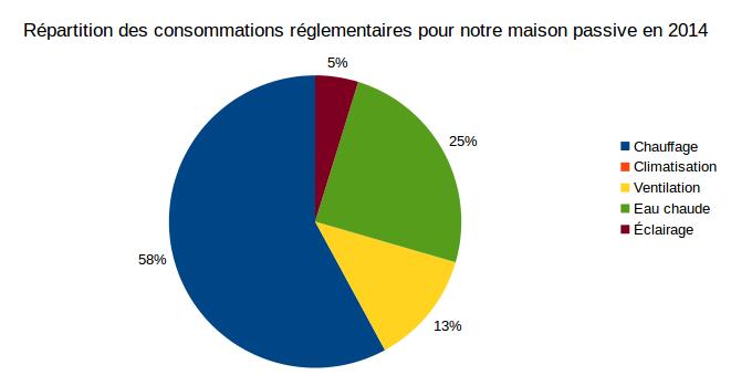 répartitions consommation maison passive 2014-1
