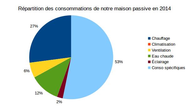 répartitions consommation maison passive 2014-2