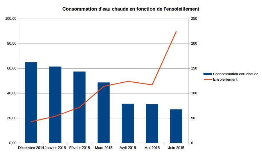 Consommation eau chaude et ensoleillement s1 2015