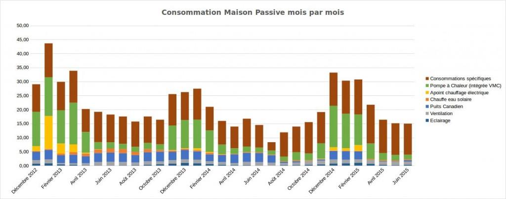 Consommation-printemps-2015-3