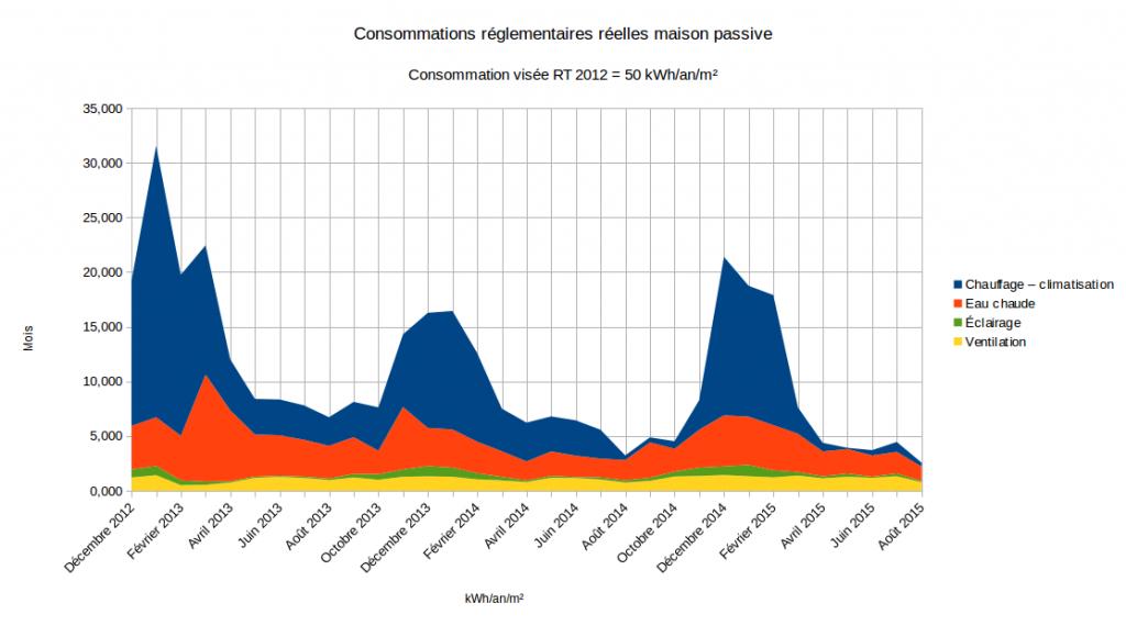 Consommations réglementaire Maison passive 2015 09